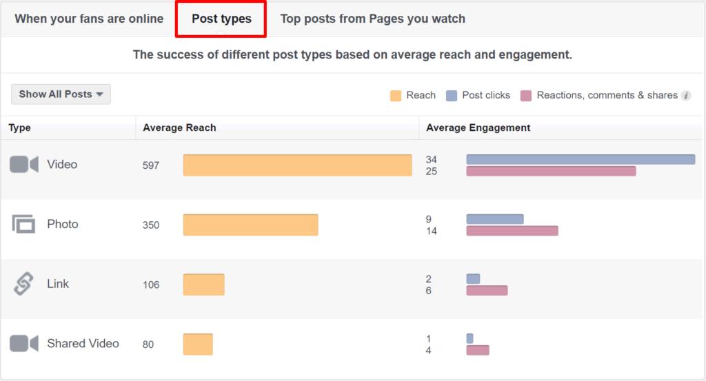 Controleer Facebook statistieken via keuze Insights en klik op Posts en zie de bericht soorten