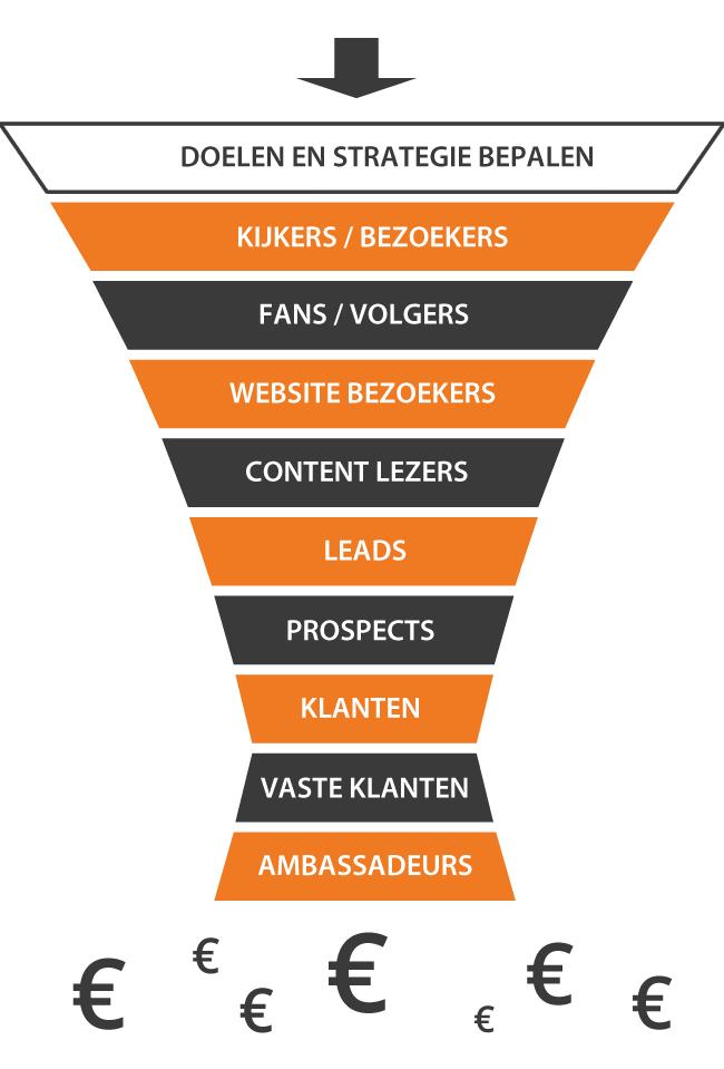 REAN online marketing model