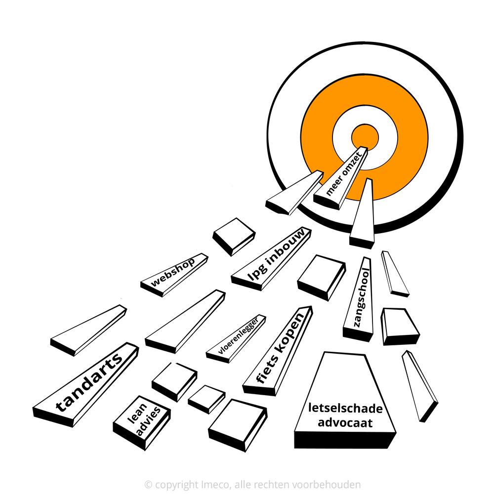 Onderzoek welke zoekwoorden de beste kansen opleveren