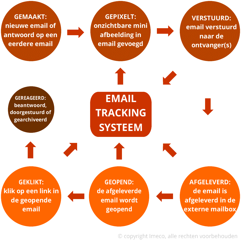 De werking vn een email tracking systeem