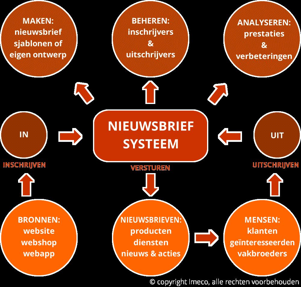 Proces van een nieuwsbrief systeem
