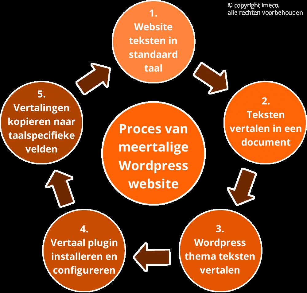 Proces van meerdere talen gebruiken in WordPress