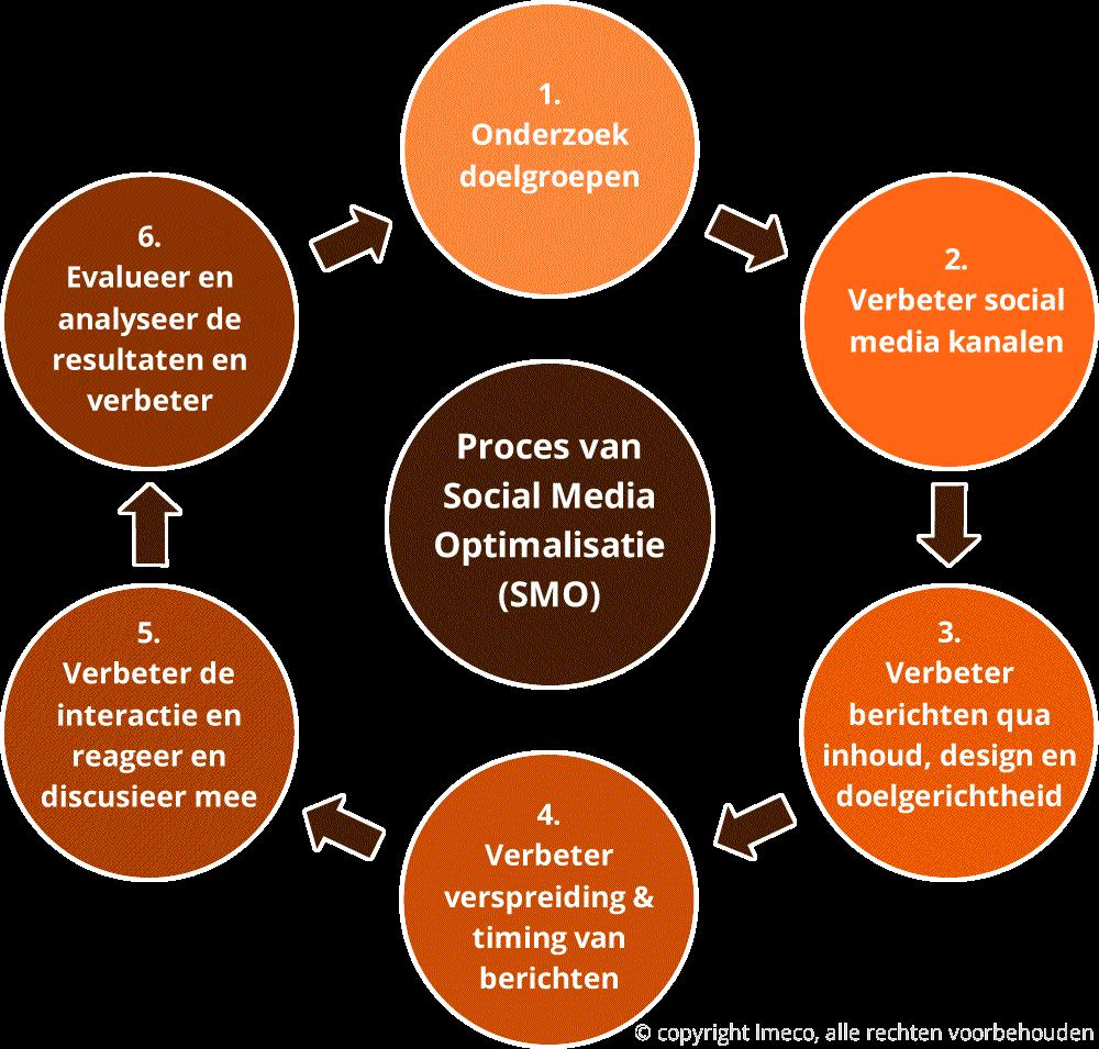 Het proces van social media optimalisaties