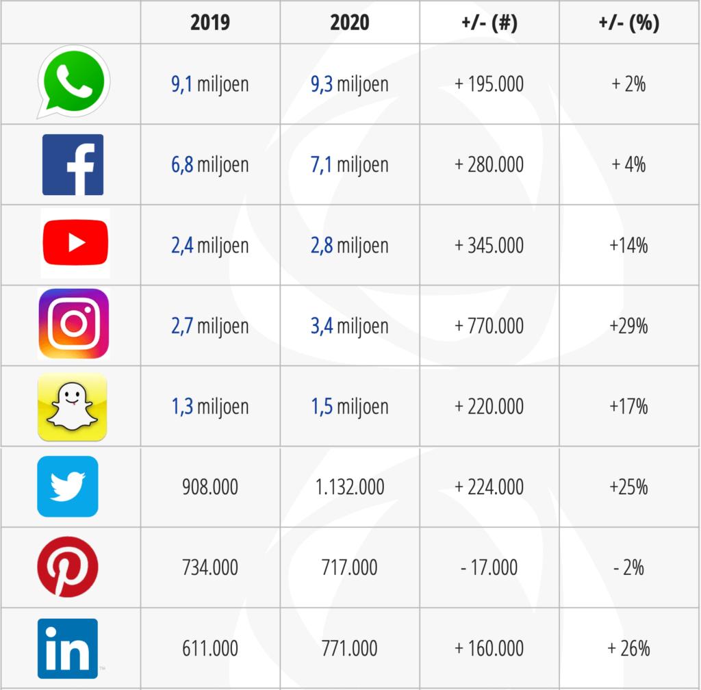 Dagelijks gebruik in Nederland van social media kanalen