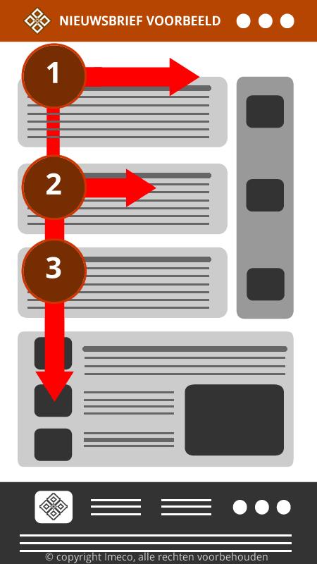 Visualisatie van het F-vormige leespatroon bij webpaginas