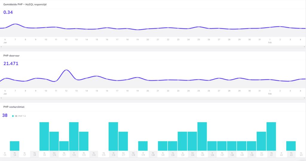 Wordpress hosting statistieken