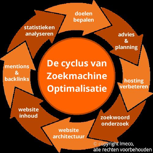Continue Zoekmachine Optimalisatie